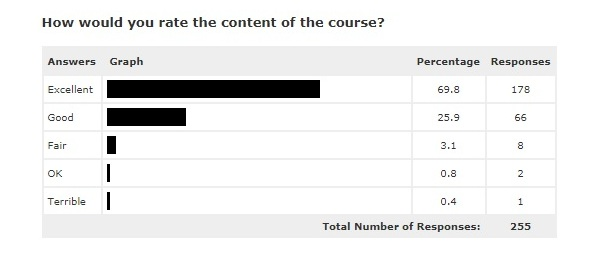 Course content rating graph